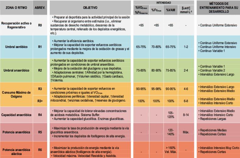 Tabla 2: Zonas de entrenamiento, objetivo, intensidades y metodología adecuada para su desarrollo en los deportes de resistencia (Pallarés & Morán-Navarro, 2012).