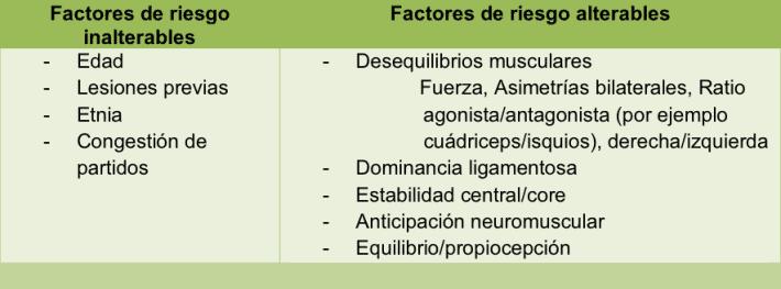 Tabla 2: Factores de riesgo de las lesiones ligamentosas