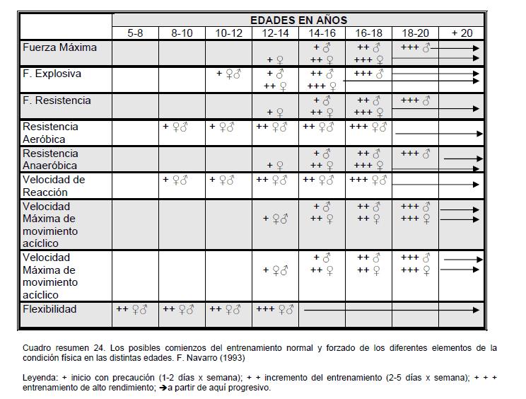 Tabla 2. Fases sensibles en el desarrollo de las capacidades físicas. Delgado (1999) en Solano, Y. & Huamán, R. (2013).