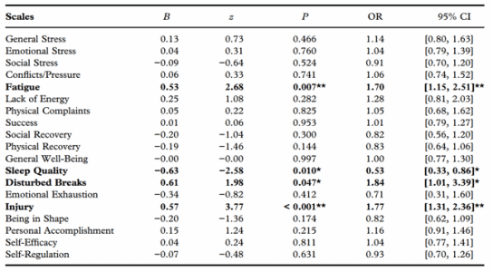 Figura 2: Variables analizadas en el REST-Q ( Kellmann, M & Kallus, 2001)
