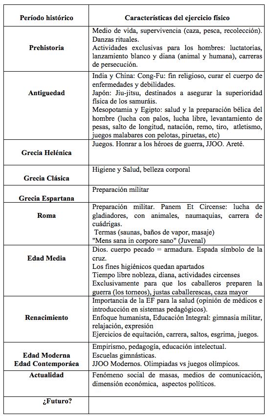 Epistemología tabla 1