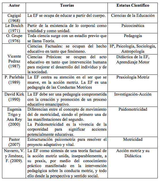 Epistemología tabla 2
