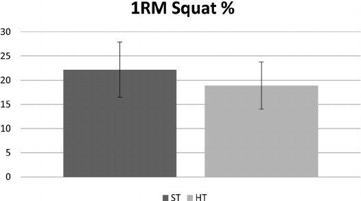 Gráficos 1,2 y 3. Comparación de porcentajes de ganancia de fuerza y grosor muscular en sentadilla, press banca y bíceps (9).