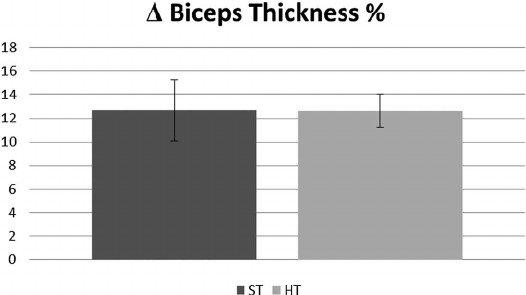 Gráficos 3. Comparación de porcentajes de ganancia de fuerza y grosor muscular en sentadilla, press banca y bíceps (9).