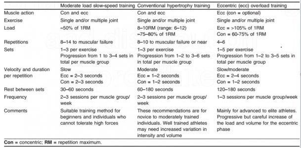 Variables de la hipertrofia muscular