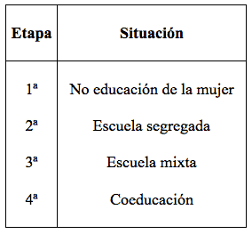 coeducación 1