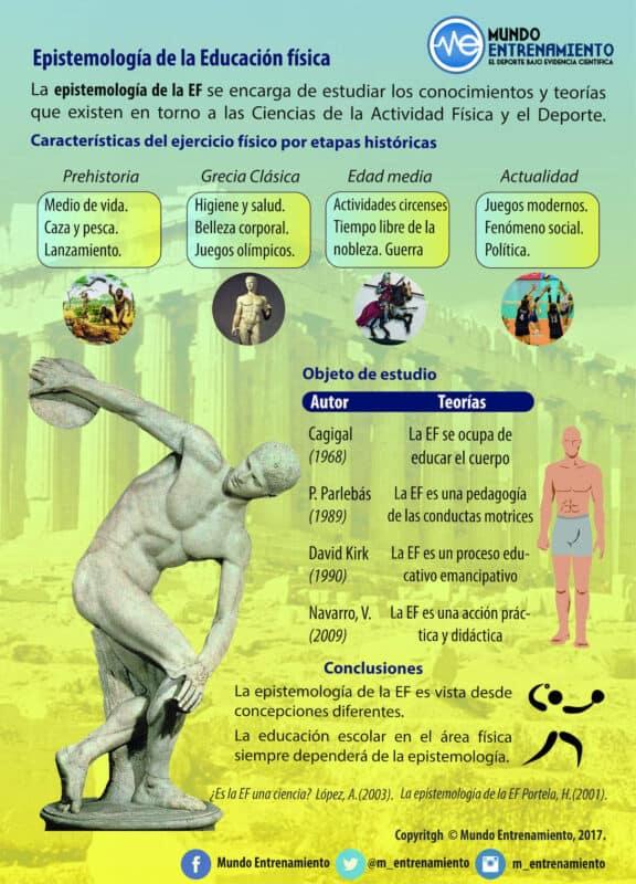 Epistemologia De La Educacion Fisica Mundo Entrenamiento