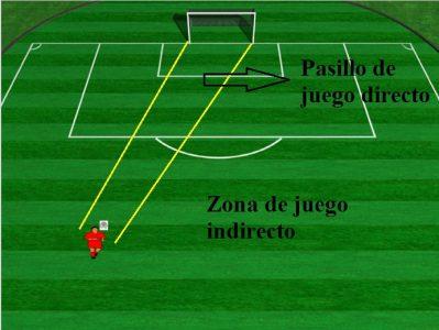 Mapa del Espacio en fútbol de Juego Ofensivo, pasillo de juego directo y zona de juego indirecto