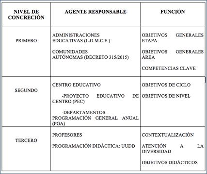 tabla 1 taxonomías