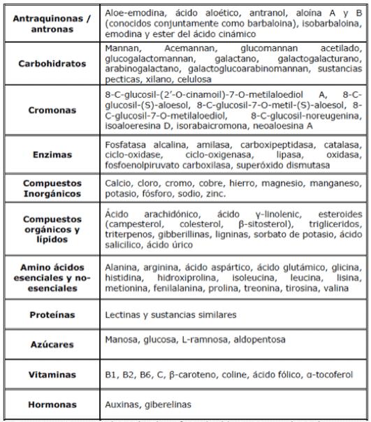 tabla 2 aloe vera