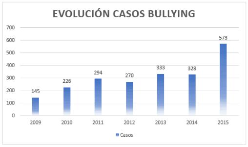 Evolución casos bullying