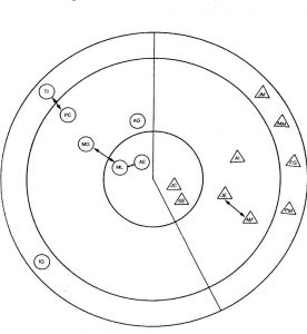 Técnica de la diana. Cohesión de grupo.