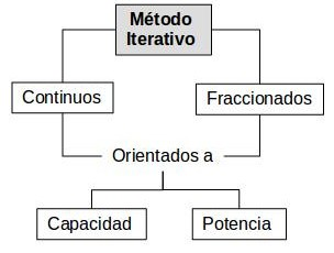 Clasificación método iterativo
