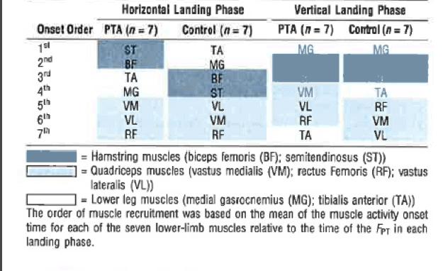 Tabla 1. Orden de activación muscular durante el aterrizaje en el salto horizontal y vertical de un stop-jump