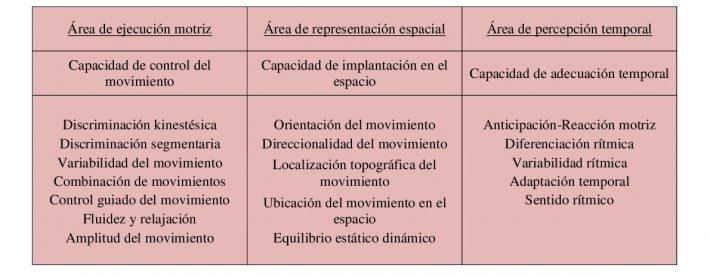 Componentes de las capacidades coordinativas