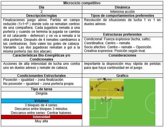 entrenamiento estructurado en fútbol