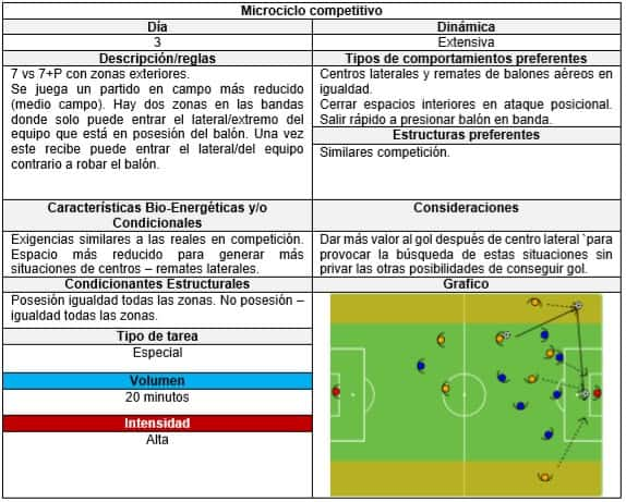 Entrenamiento estructurado en fútbol 2