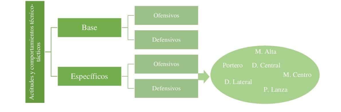 Actitudes y comportamientos técnico-tácticos de los jugadores