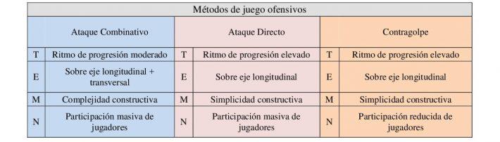 Características básicas de los métodos de juego ofensivos