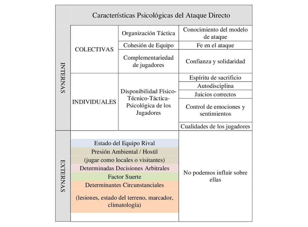 Características psicológicas del Ataque Directo