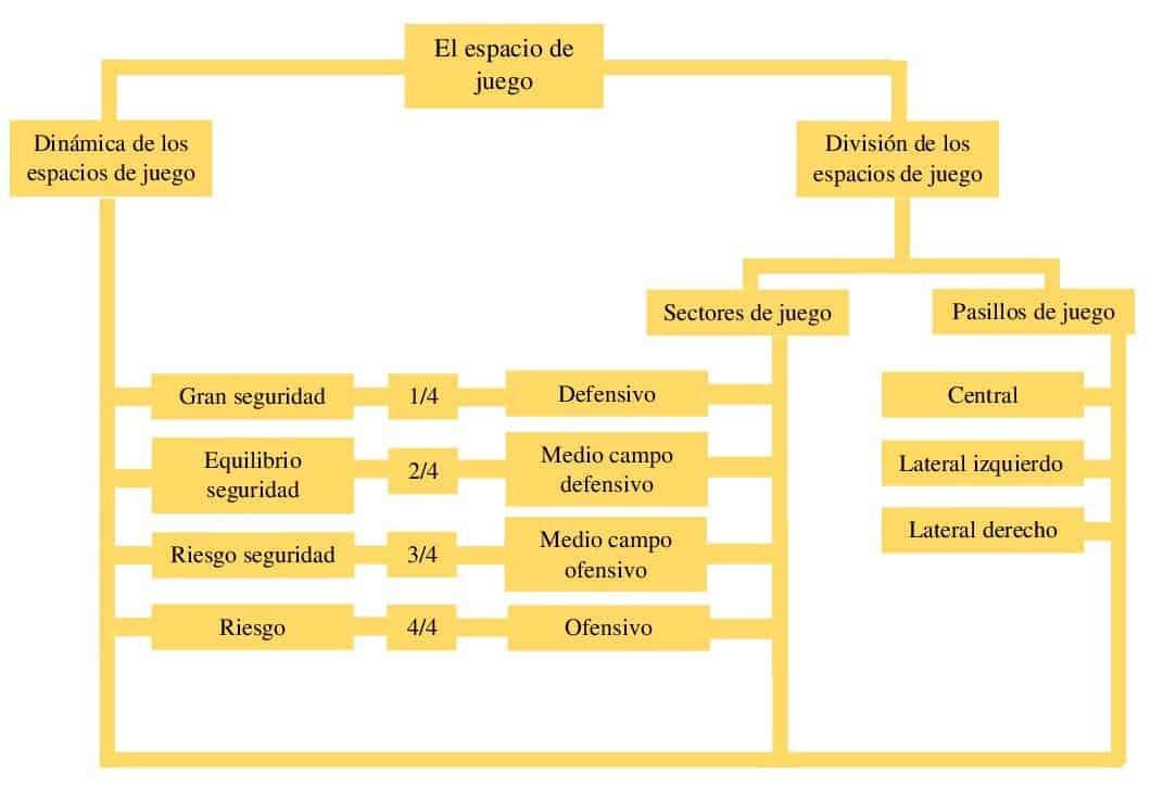 Dinámica división del espacio- de juego