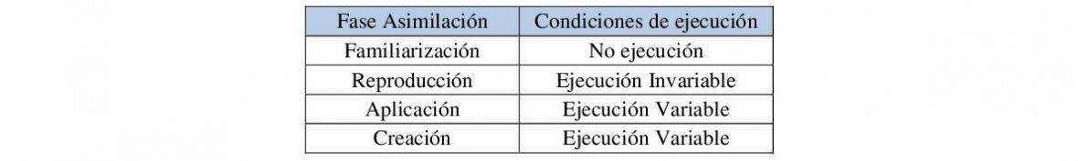 Condiciones de ejecución