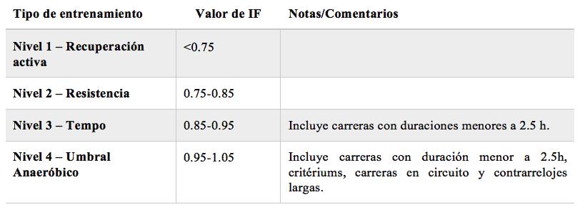 Tabla 2. Clasificación del entrenamiento en función de los puntos TSS y la recuperación necesaria en cada caso (modificado de Allen y Coggan, 2012).