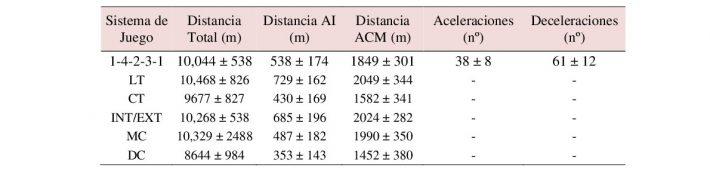 Demandas Físicas del 4-2-3-1