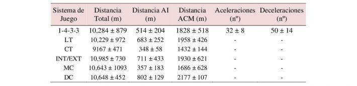 Demandas Físicas del 4-3-3