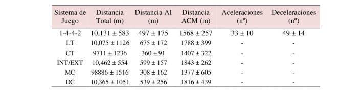 Demandas Físicas del 4-4-2