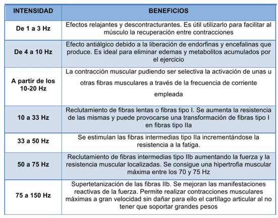 Tabla 1.- Frecuencias de electroestimulación global aplicadas y beneficios según Meaños, 2002.