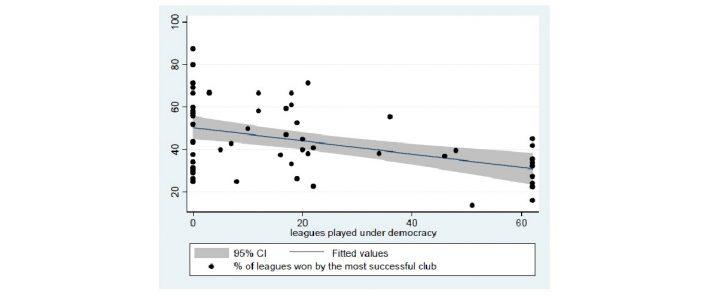 Ligas ganadas en Democracia y Dictadura