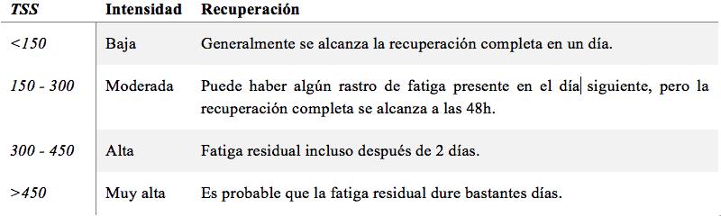 Tabla 1. Clasificación del entrenamiento en función de los puntos TSS y la recuperación necesaria en cada caso (modificado de Allen y Coggan, 2012).