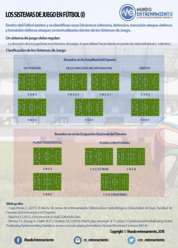 sistemas de juego en el fútbol
