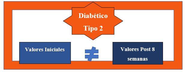 Diagrama basico del entrenamiento en diabéticos tipo 2