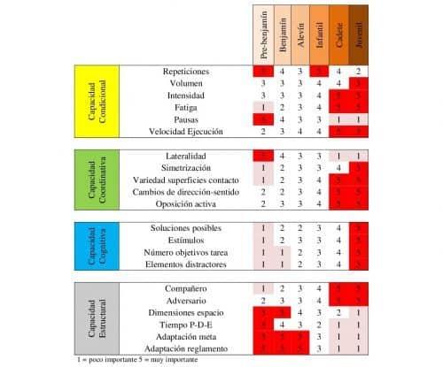 Diseño de tareas en el juego individual