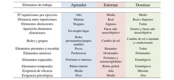 Figura 1. Criterios metodológicas para el diseño de tareas en el juego individual (Casáis, Domínguez y Lago, 2009)