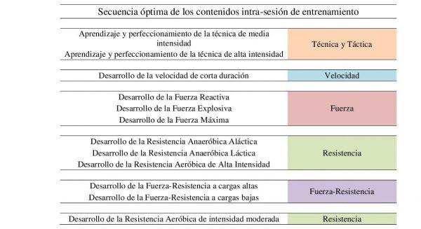 Secuencialización de los contenidos de entrenamiento