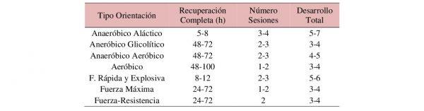 Tiempos de recuperación en sesiones de diferente orientación