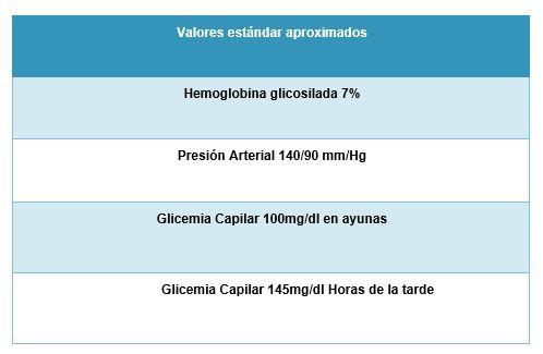 Datos analíticos a tener en cuenta en diabéticos tipo II insulino resistentes