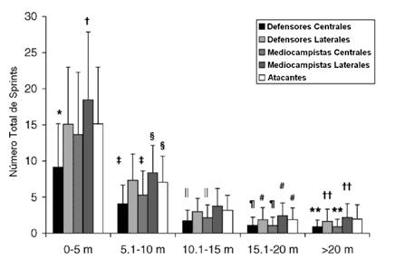 Diferencias posicionales para las cinco categorías de distancia (Di Salvo, 2010).