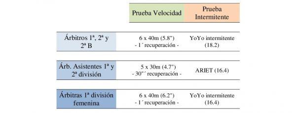 Pruebas físicas de 2ª y 3ª convocatoria