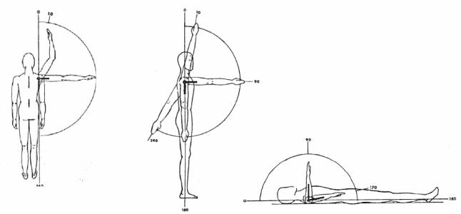 Medición del rango de movilidad del hombro.