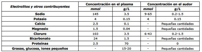 concentración de electrolitos en el sudor y el plasma sanguíneo.