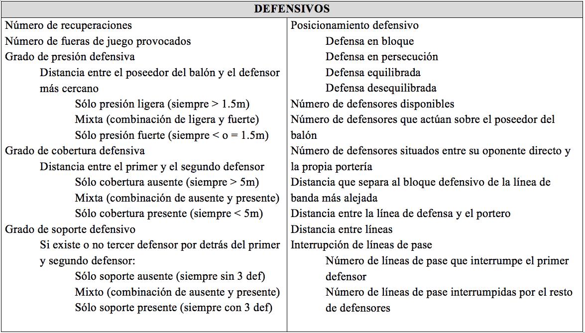 Tabla 2. Revisión de los indicadores de rendimiento defensivo (Lago, 2011 citado en Alonso y Casáis, 2012)