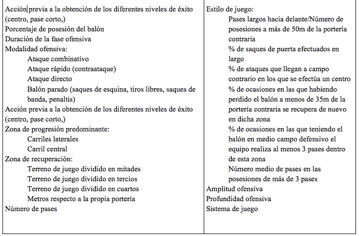 Tabla 1. Revisión de los indicadores de rendimiento ofensivo (Lago, 2011 citado en Alonso y Casáis, 2012)