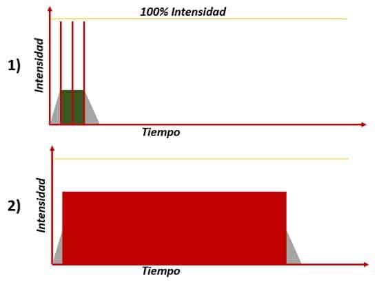Grafico de intensidades basadas en el ECOPE.