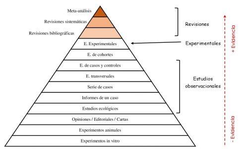 Pirámide de clasificación de los artículos científicos