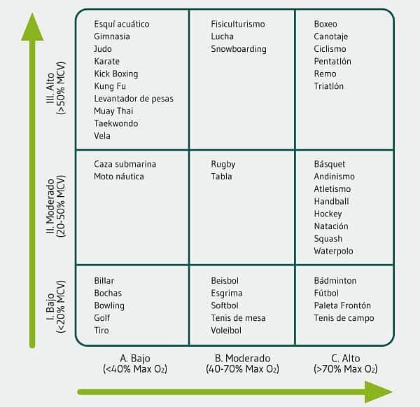 Clasificación de deportes según su componente dinámico y estático (5).