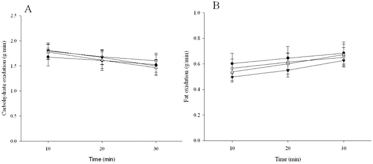 Figura 1.Oxidación de grasas y carbohidratos